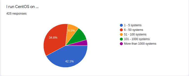 CentOS Community User Survey Results